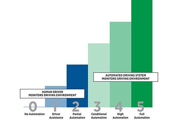 Levels of autonomous driving, driverless cars, remote operation, Future industry