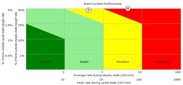 Alarm system performance, process alarms, EEMUA 191 alarm report