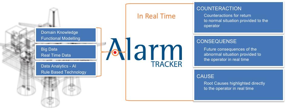 Alarm tracker, Multilevel Flow Modelling