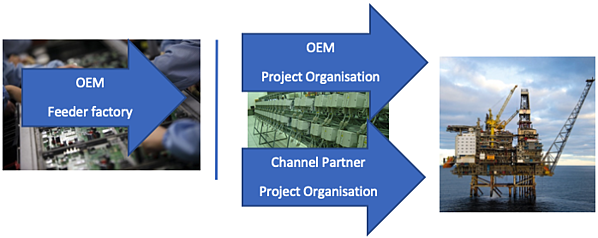 Use of channel partners for supporting control and safety systems