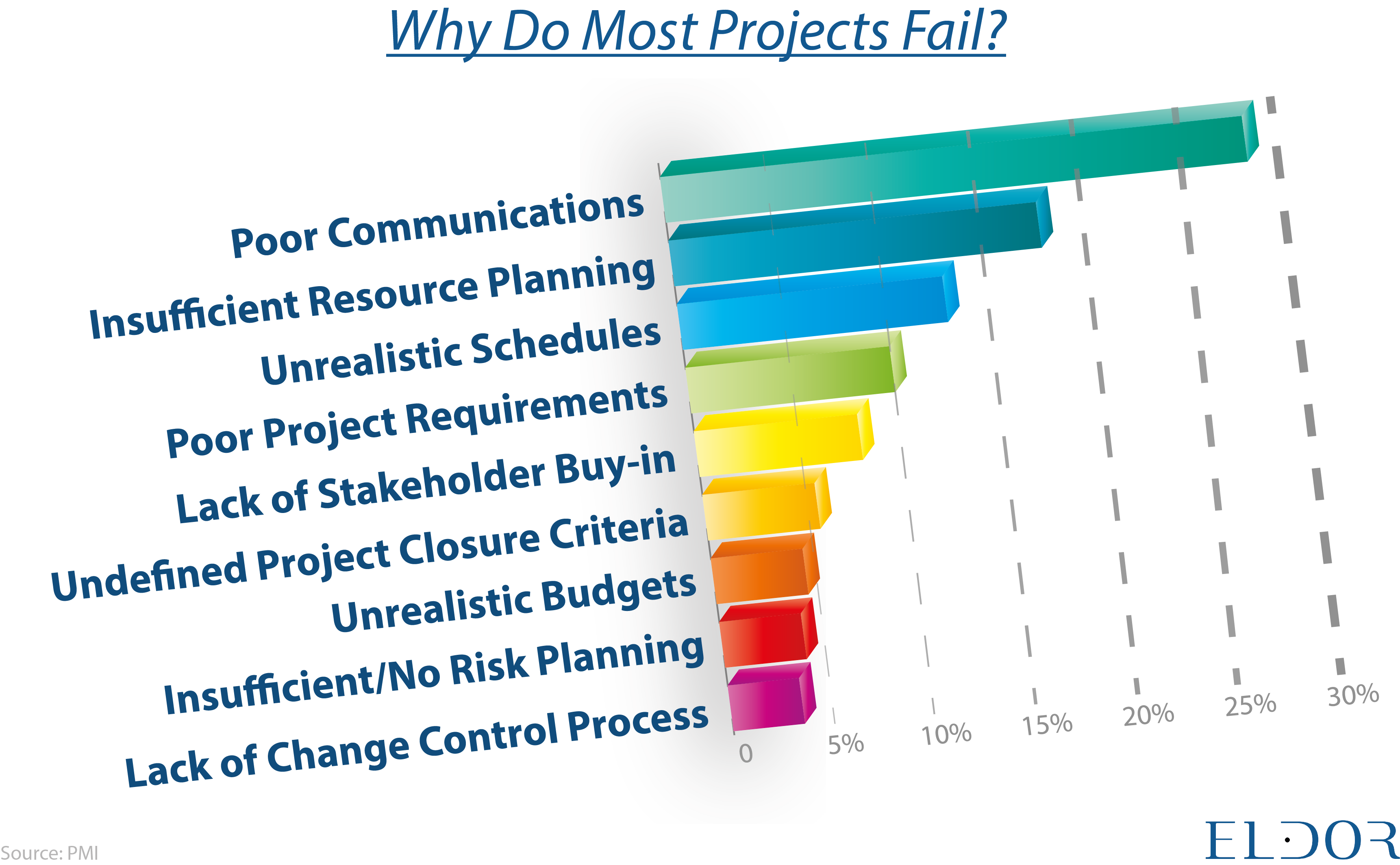 poor communication, insufficient resources, poor project requirements, unrealistic schedules, lack of stakeholder, undefined project criteria, unrealistic budgets.